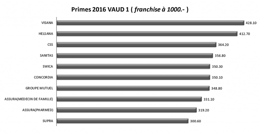 tableau-comparatif-primes-2016